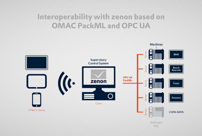 OMAC PackML and OPC UA: Experience the advantages of
