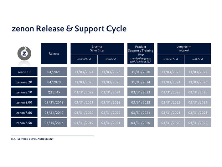 zenon_release_and_support_cycle_EN_2021