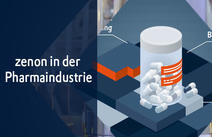 zenon Softwareplattform in der Pharmaindustrie