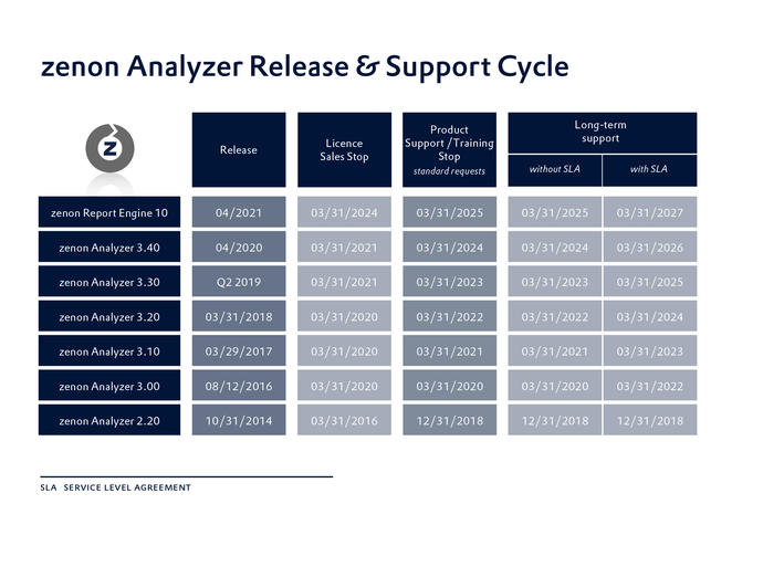 zenon_Analyzer_release_and_support_cycle_EN_2021