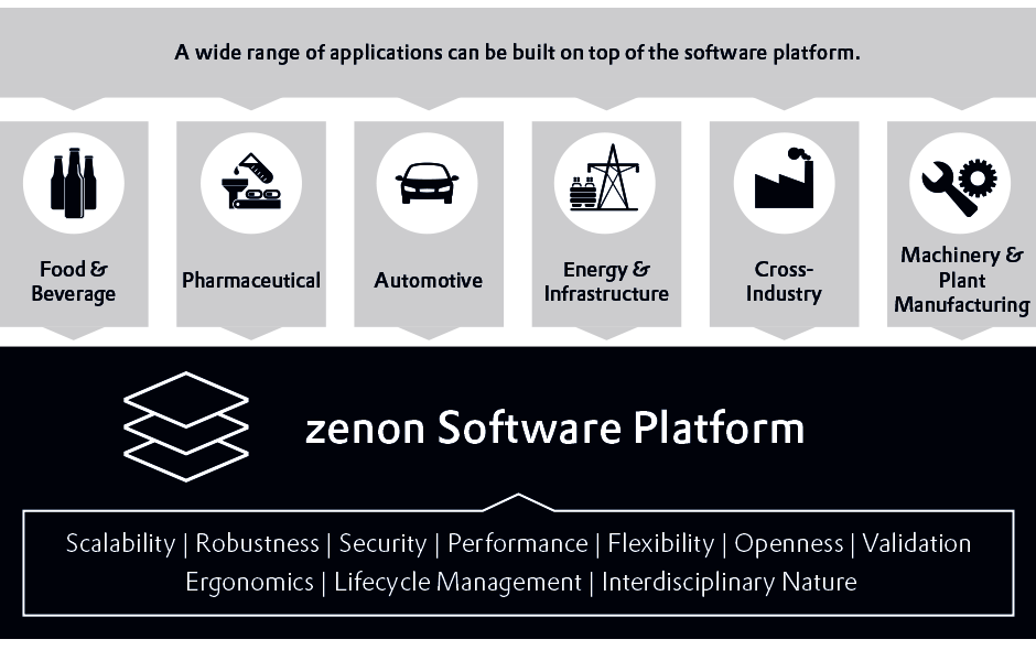 zenon Software Platform for industrial automation & energy